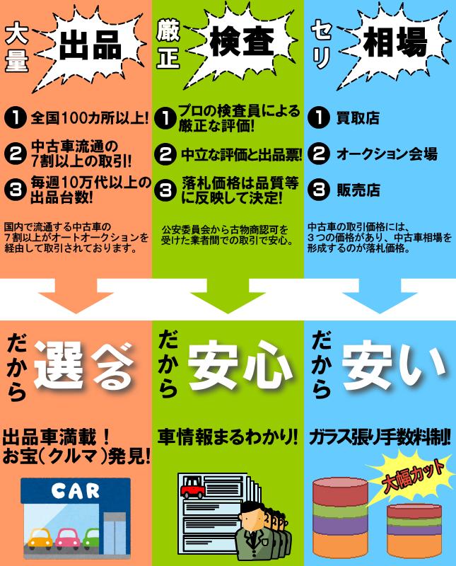 リンクデザイン 中古車 オートオークション